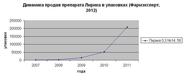 И кривая роста популярности